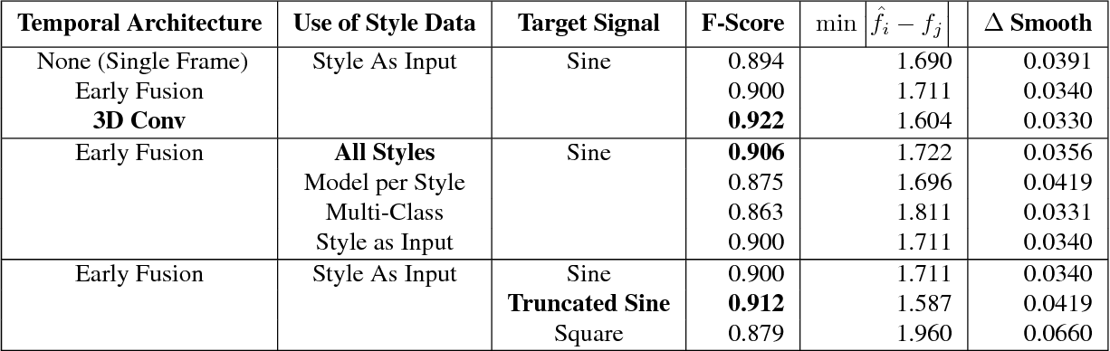 Figure 3 for Continuous Video to Simple Signals for Swimming Stroke Detection with Convolutional Neural Networks