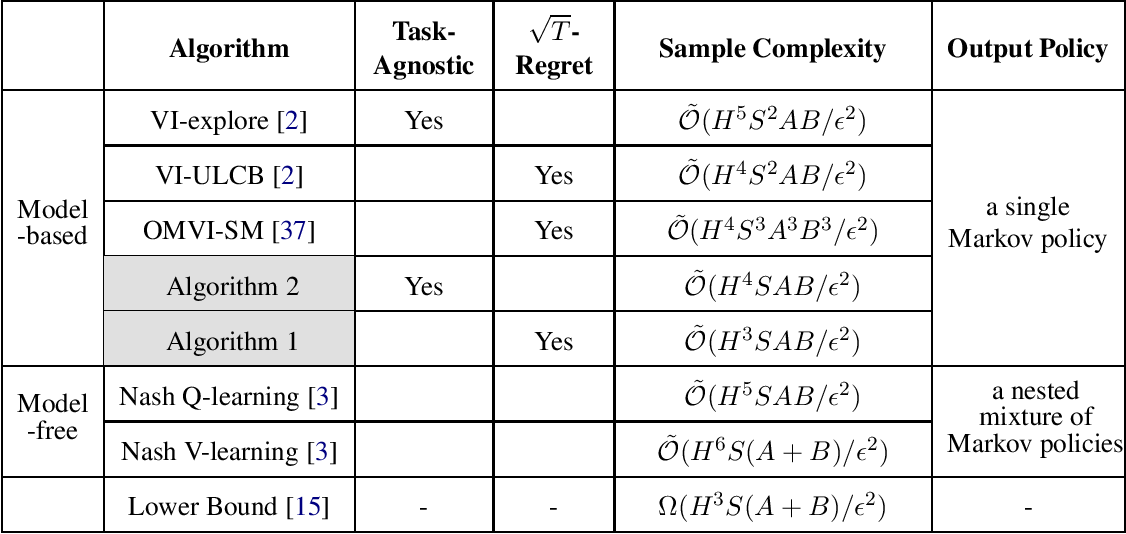Figure 1 for A Sharp Analysis of Model-based Reinforcement Learning with Self-Play