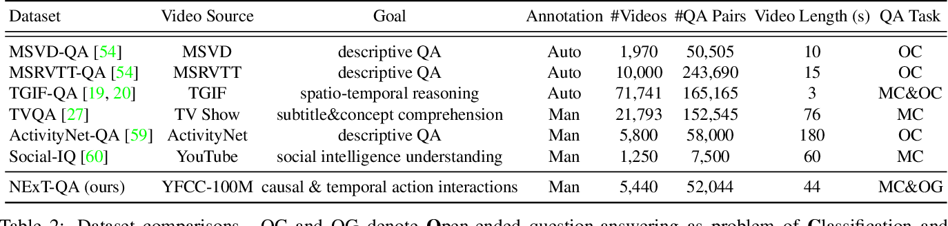 Figure 4 for NExT-QA:Next Phase of Question-Answering to Explaining Temporal Actions