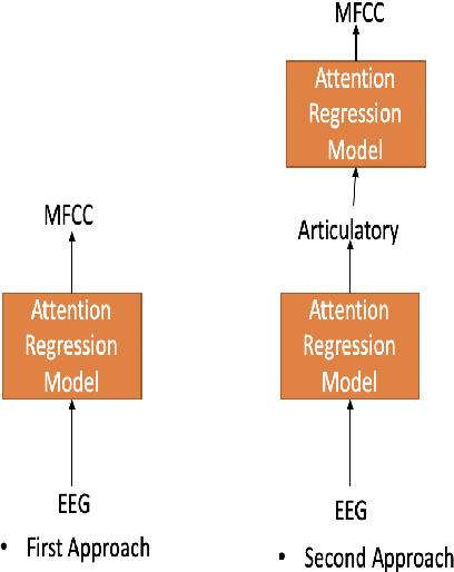 Figure 3 for Advancing Speech Synthesis using EEG