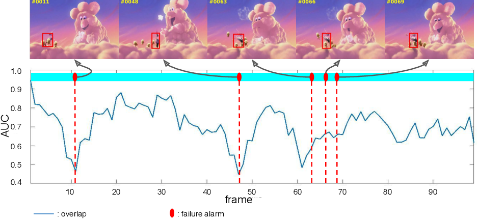 Figure 1 for AFAT: Adaptive Failure-Aware Tracker for Robust Visual Object Tracking