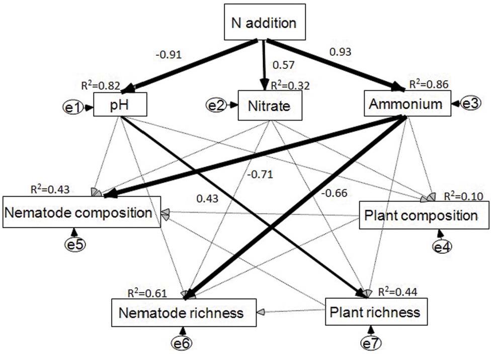 Nitrogen Addition Regulates Soil Nematode Community Composition