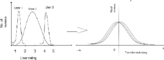 Figure 1 for User Bias Removal in Review Score Prediction