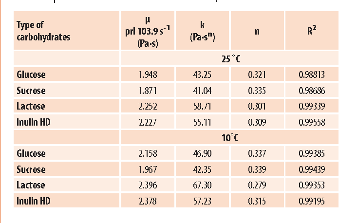Table 2 The E Ect Of Oil Type Composition Phase