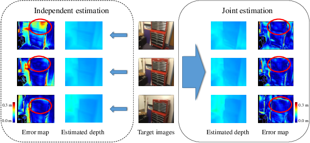Figure 1 for Multi-view Depth Estimation using Epipolar Spatio-Temporal Networks