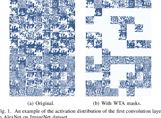Figure 1 for DASNet: Dynamic Activation Sparsity for Neural Network Efficiency Improvement