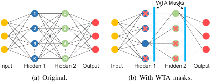 Figure 3 for DASNet: Dynamic Activation Sparsity for Neural Network Efficiency Improvement