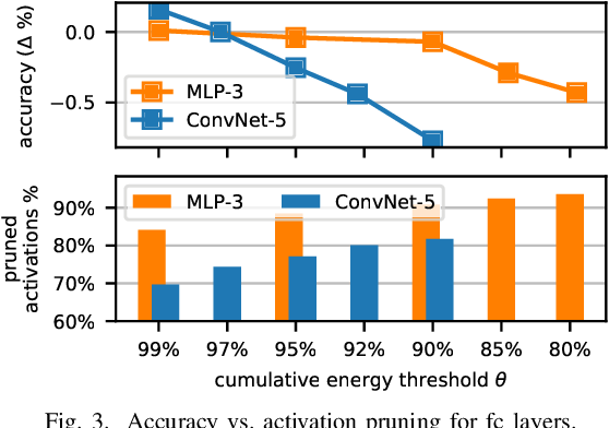 Figure 4 for DASNet: Dynamic Activation Sparsity for Neural Network Efficiency Improvement