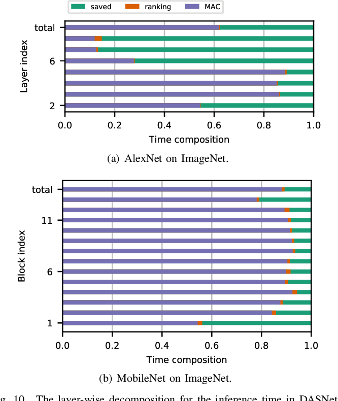 Figure 2 for DASNet: Dynamic Activation Sparsity for Neural Network Efficiency Improvement
