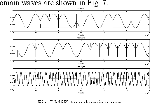Fig. 7 MSK time-domain waves