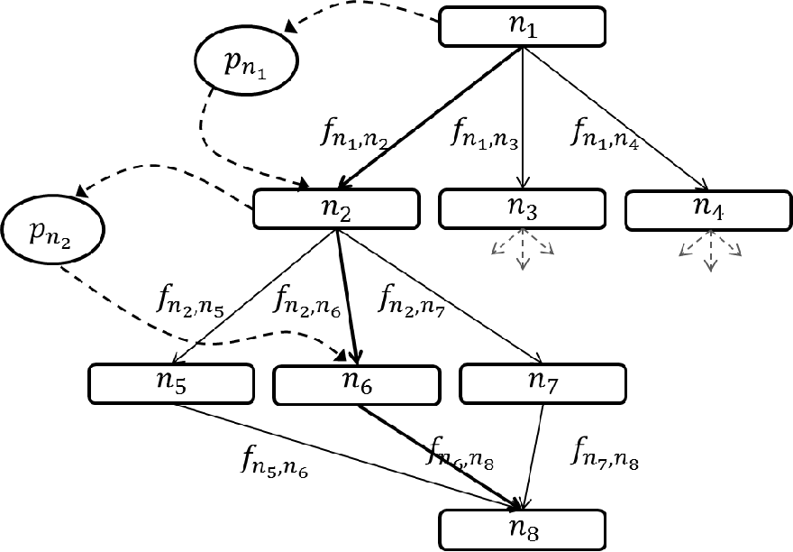 Figure 1 for Deep Sequential Neural Network