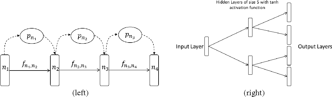 Figure 3 for Deep Sequential Neural Network