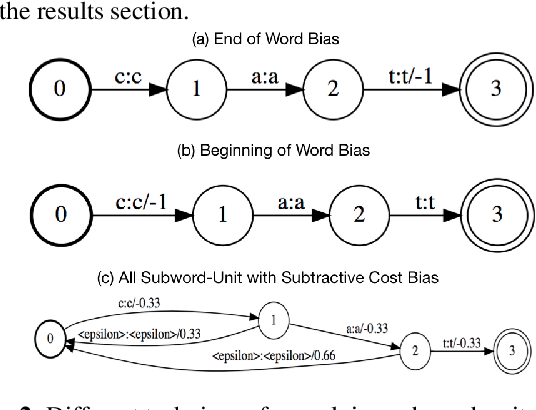 Figure 3 for Deep context: end-to-end contextual speech recognition