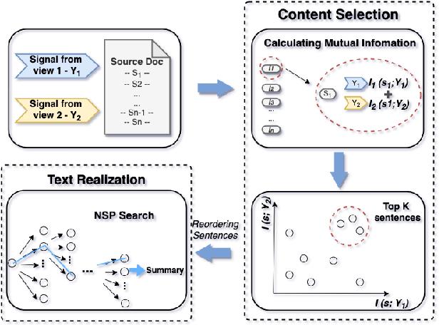 Figure 1 for Leveraging Information Bottleneck for Scientific Document Summarization