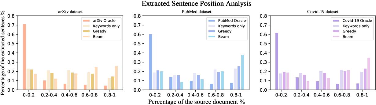 Figure 4 for Leveraging Information Bottleneck for Scientific Document Summarization