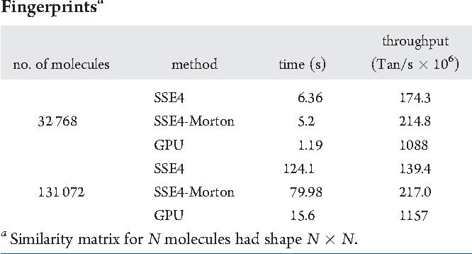 Anatomy Of High Performance 2d Similarity Calculations Semantic