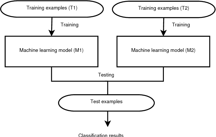 Figure 1 2 From J Model An Open And Social Ensemble Learning