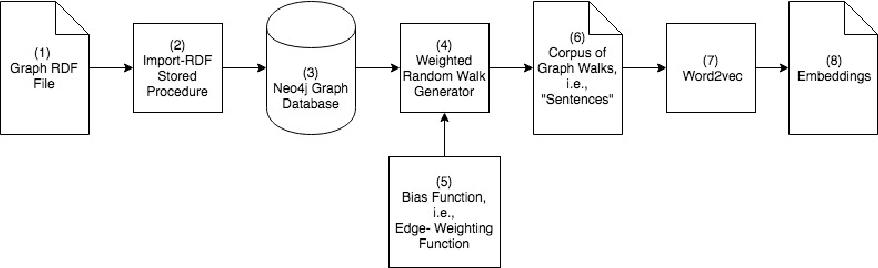 Figure 1 for Graph Node Embeddings using Domain-Aware Biased Random Walks