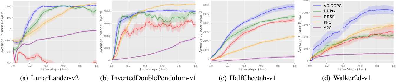 Figure 3 for Foresee then Evaluate: Decomposing Value Estimation with Latent Future Prediction