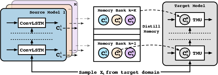 Figure 1 for Unsupervised Transfer Learning for Spatiotemporal Predictive Networks
