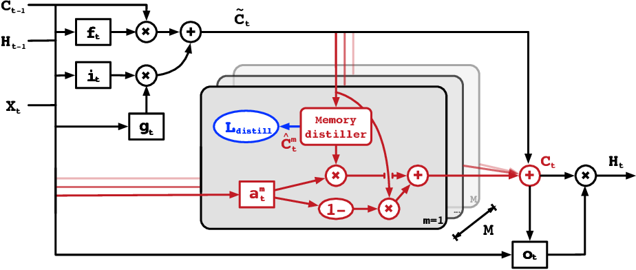 Figure 3 for Unsupervised Transfer Learning for Spatiotemporal Predictive Networks