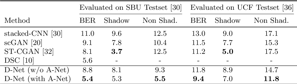 Figure 2 for A+D Net: Training a Shadow Detector with Adversarial Shadow Attenuation