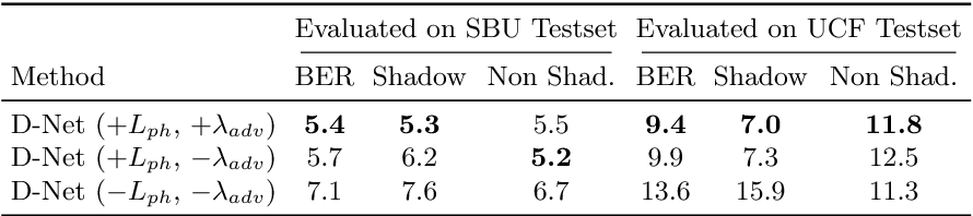 Figure 4 for A+D Net: Training a Shadow Detector with Adversarial Shadow Attenuation