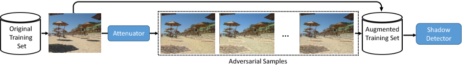 Figure 1 for A+D Net: Training a Shadow Detector with Adversarial Shadow Attenuation