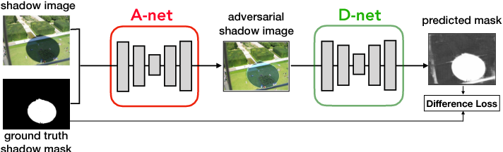 Figure 3 for A+D Net: Training a Shadow Detector with Adversarial Shadow Attenuation