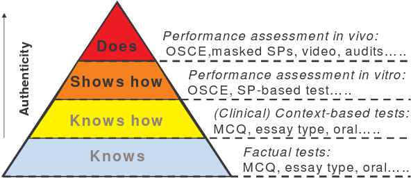 Figure 1 from The progress examination as an assessment tool in a