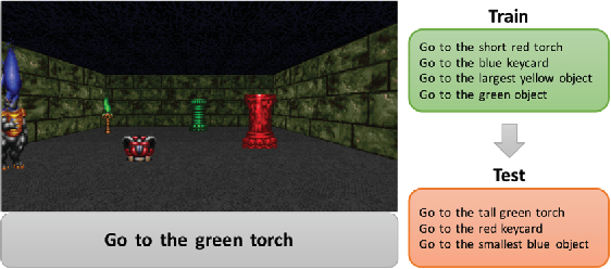 Figure 1 for Gated-Attention Architectures for Task-Oriented Language Grounding