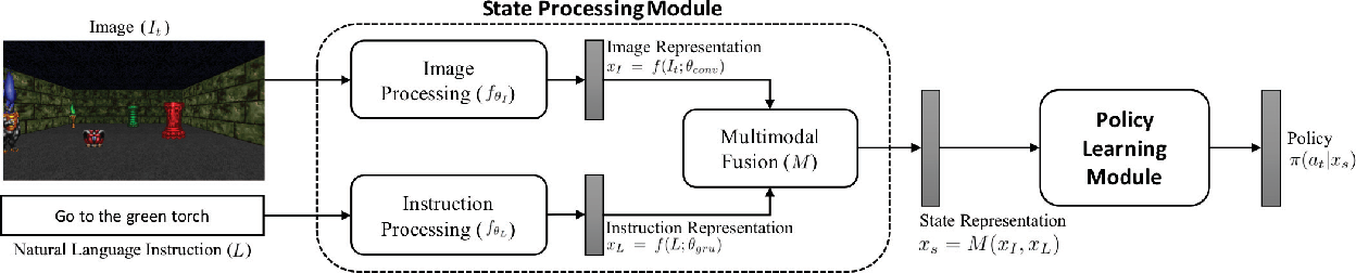 Figure 3 for Gated-Attention Architectures for Task-Oriented Language Grounding