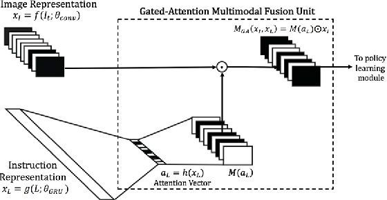 Figure 4 for Gated-Attention Architectures for Task-Oriented Language Grounding