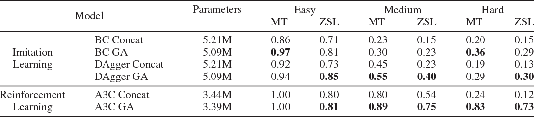 Figure 2 for Gated-Attention Architectures for Task-Oriented Language Grounding