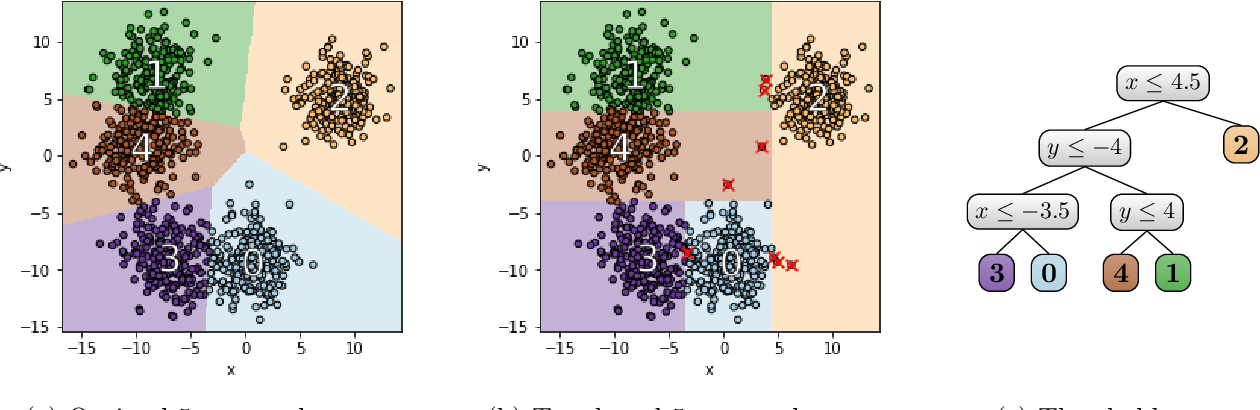 Figure 1 for Explainable $k$-Means and $k$-Medians Clustering
