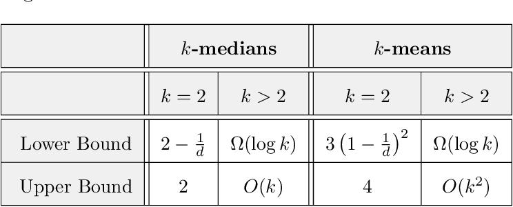 Figure 2 for Explainable $k$-Means and $k$-Medians Clustering