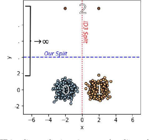 Figure 3 for Explainable $k$-Means and $k$-Medians Clustering
