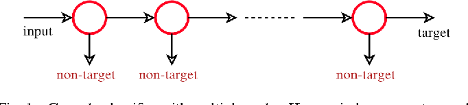 Figure 1 for Efficiently Learning a Detection Cascade with Sparse Eigenvectors