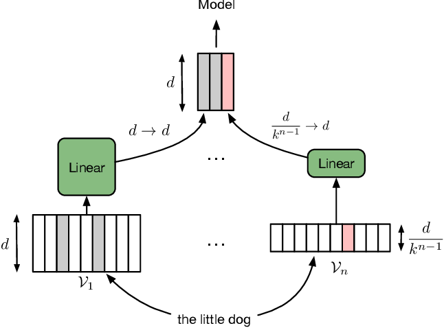 Figure 1 for Adaptive Input Representations for Neural Language Modeling