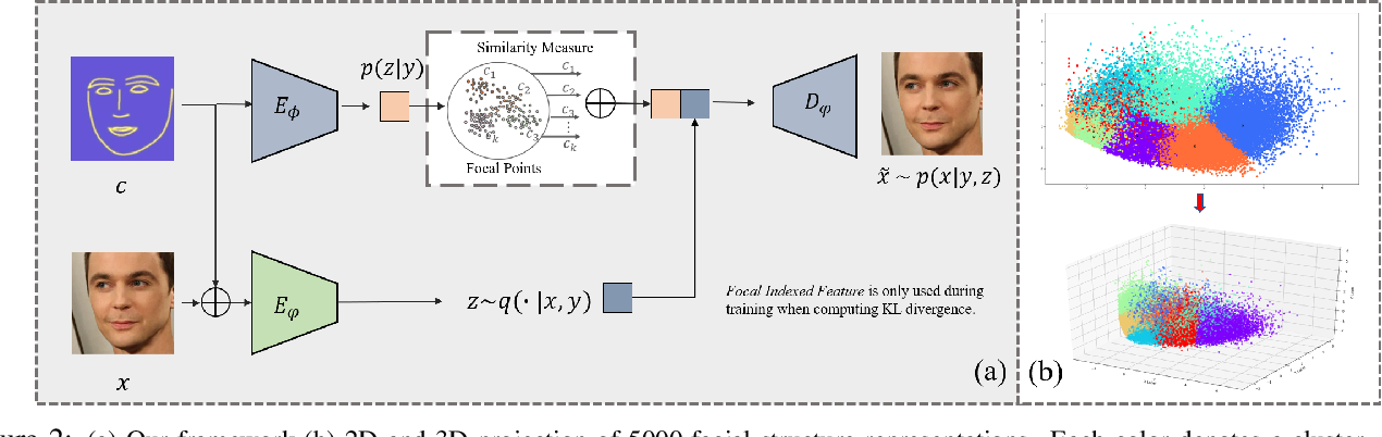 Figure 2 for Make a Face: Towards Arbitrary High Fidelity Face Manipulation