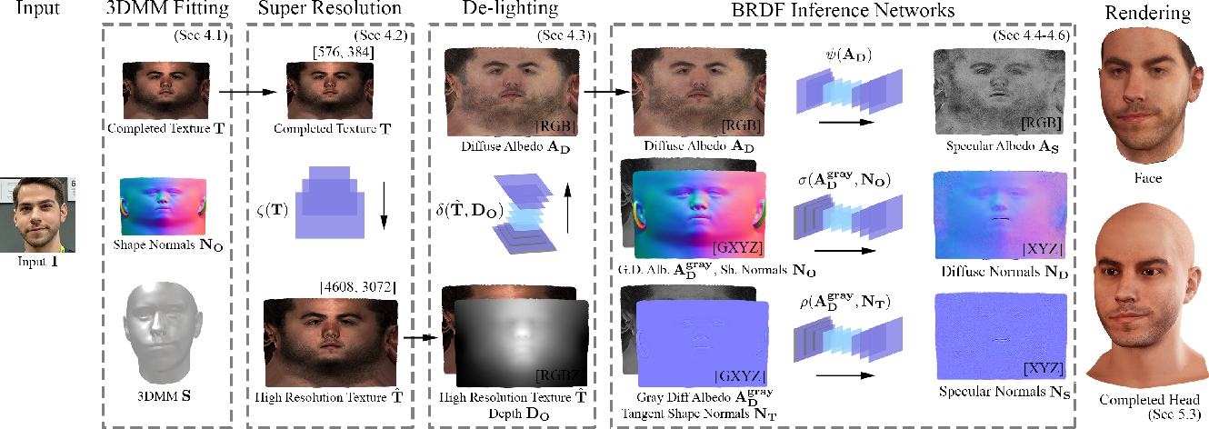 """Figure 2 for AvatarMe: Realistically Renderable 3D Facial Reconstruction """"in-the-wild"""""""