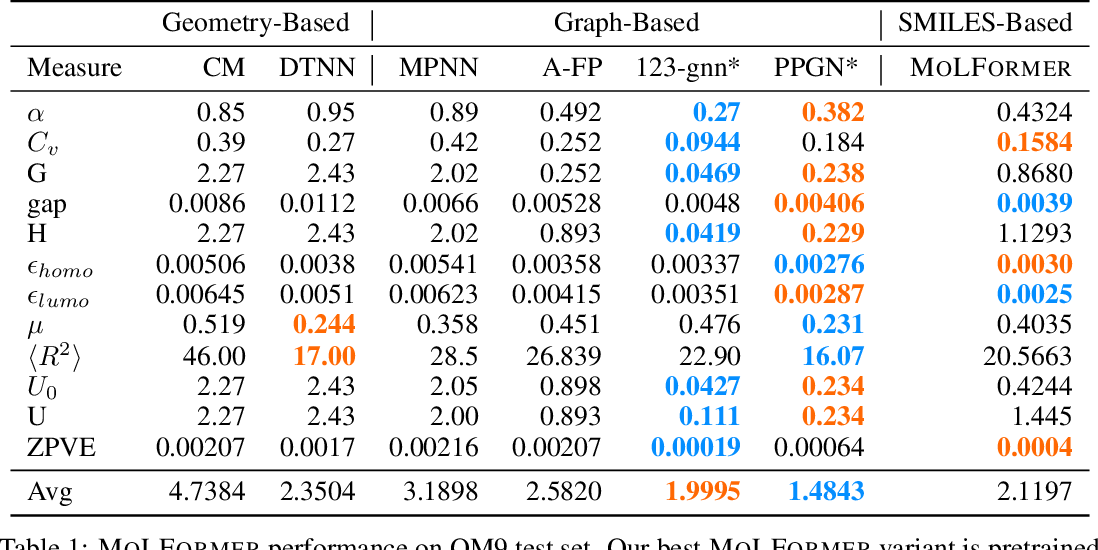 Figure 2 for Do Large Scale Molecular Language Representations Capture Important Structural Information?