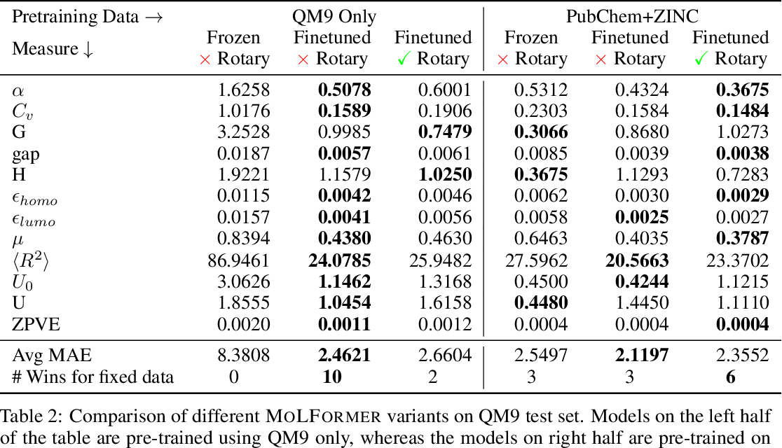 Figure 3 for Do Large Scale Molecular Language Representations Capture Important Structural Information?