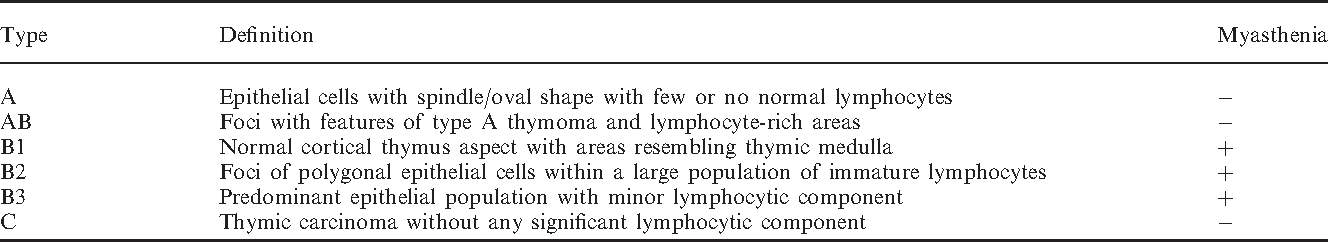 Renal and thymic pathology in thymoma-associated nephropathy: report ...