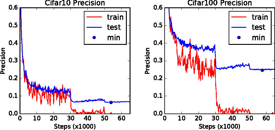 Figure 2 for Identity Matters in Deep Learning
