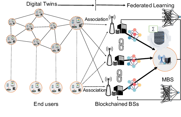 Figure 1 for Low-latency Federated Learning and Blockchain for Edge Association in Digital Twin empowered 6G Networks
