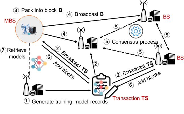 Figure 2 for Low-latency Federated Learning and Blockchain for Edge Association in Digital Twin empowered 6G Networks