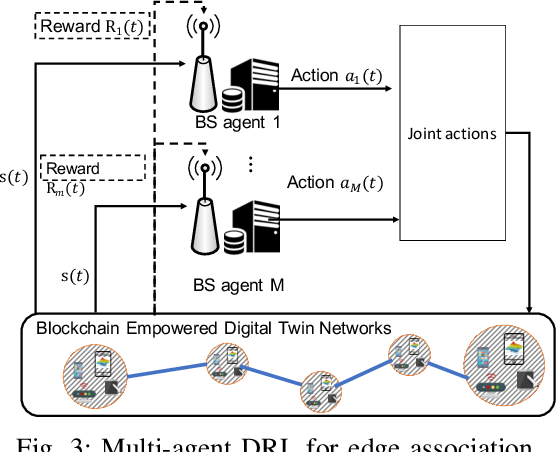 Figure 3 for Low-latency Federated Learning and Blockchain for Edge Association in Digital Twin empowered 6G Networks