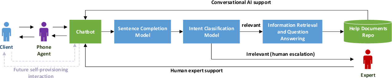 Figure 1 for A Financial Service Chatbot based on Deep Bidirectional Transformers