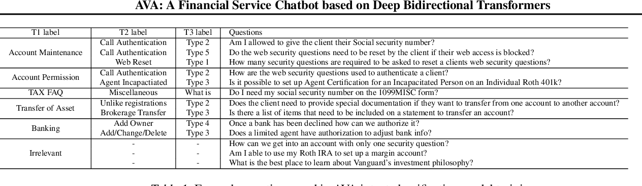 Figure 2 for A Financial Service Chatbot based on Deep Bidirectional Transformers